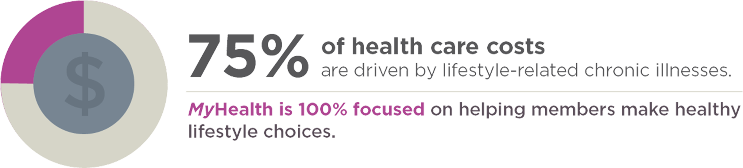 75% of health care costs are driven by lifestyle-related chronic illnesses