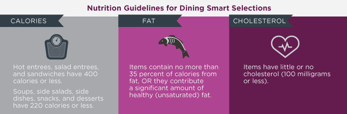 Dining Smart Guidelines