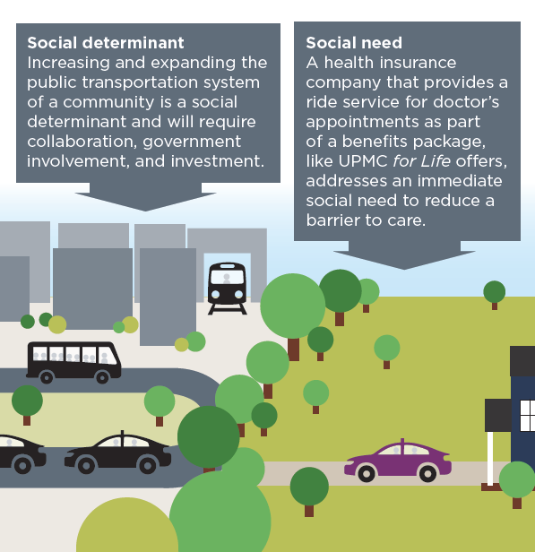 Social determinant and social need explanation graphic